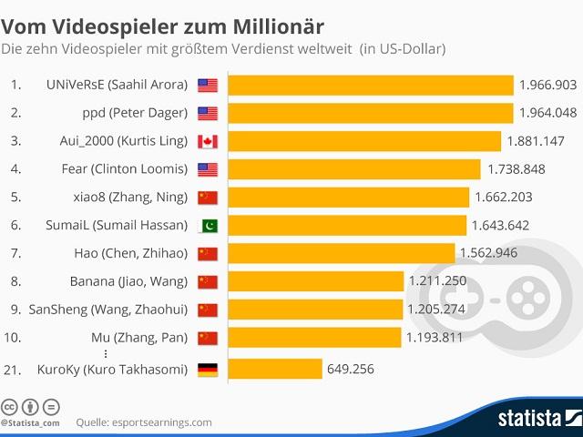 Statista_infografik_videospieler_mit_groesstem_verdienst_weltweit