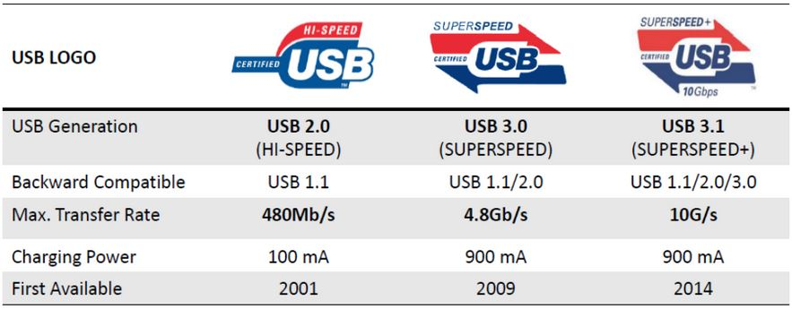USB3.1-2