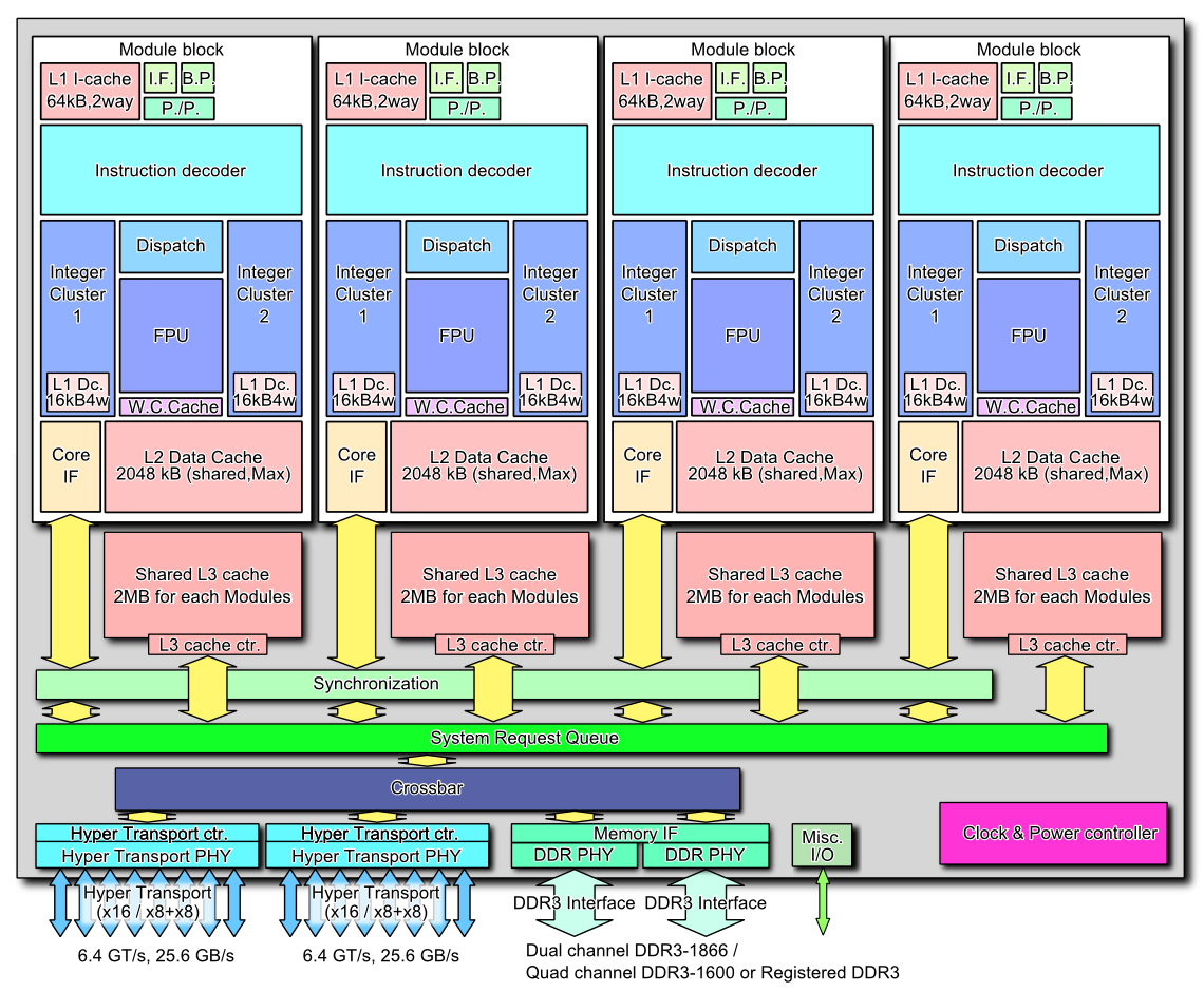 AMD_Bulldozer_block_diagram_(8_core_CPU) 600