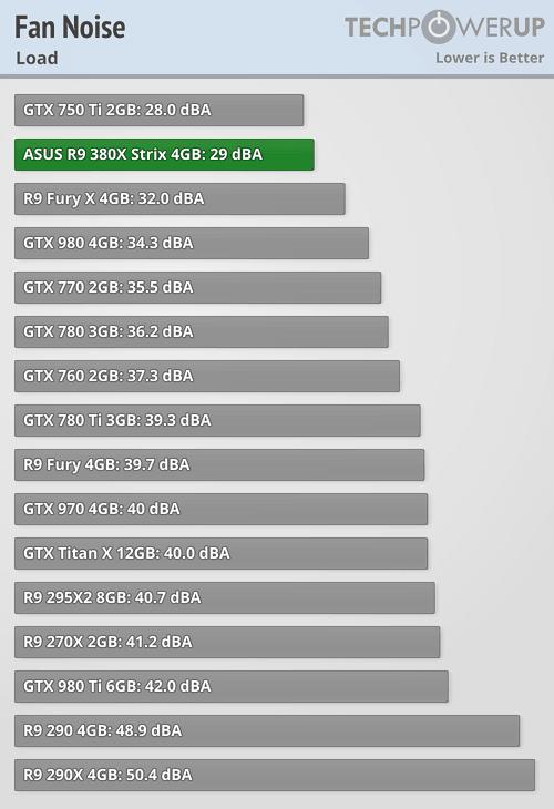 ASUS Radeon R9 380X STRIX 600 101
