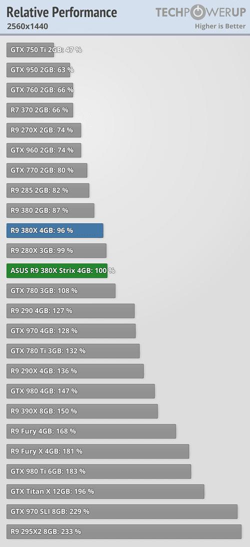 ASUS Radeon R9 380X STRIX 600 103