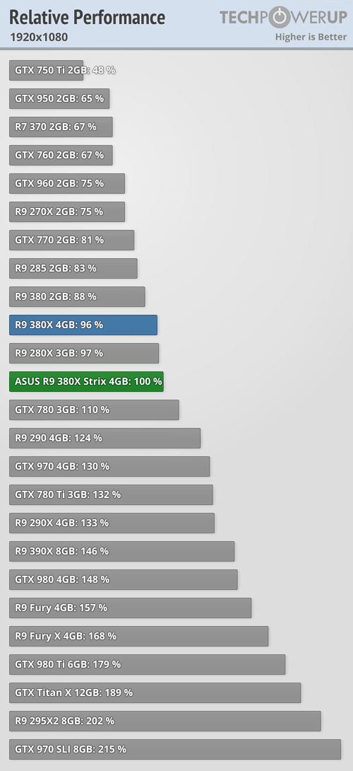 ASUS Radeon R9 380X STRIX 600 104