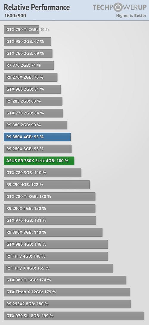 ASUS Radeon R9 380X STRIX 600 105