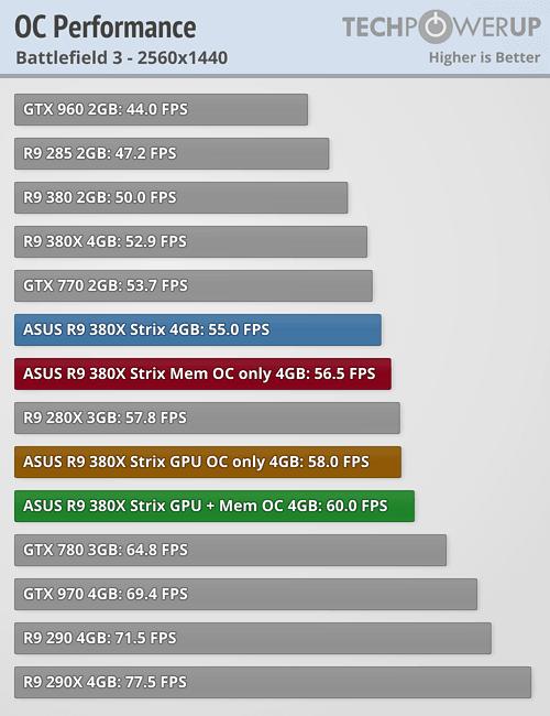 ASUS Radeon R9 380X STRIX 600 106