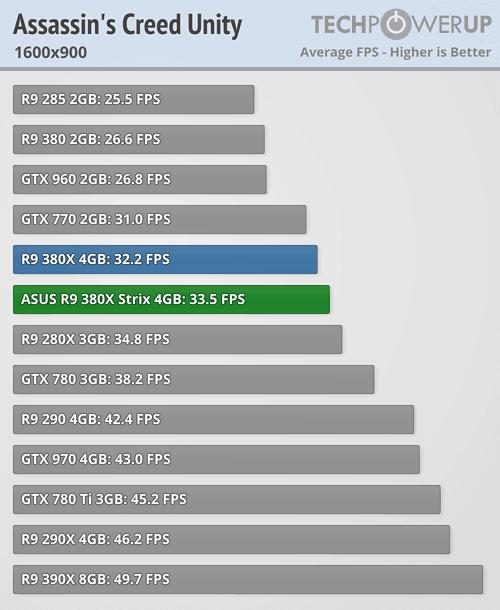 ASUS Radeon R9 380X STRIX 600 20