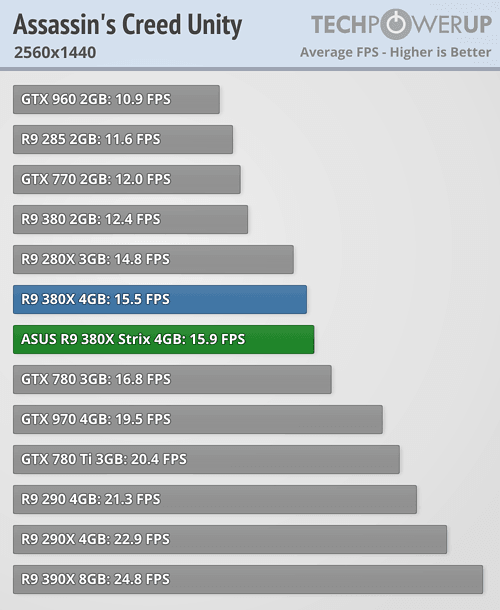 ASUS Radeon R9 380X STRIX 600 22