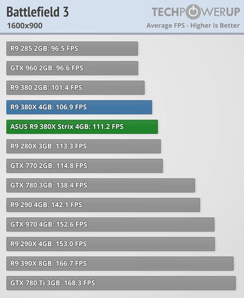 ASUS Radeon R9 380X STRIX 600 25