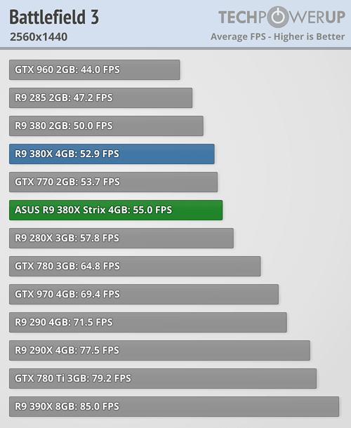 ASUS Radeon R9 380X STRIX 600 27