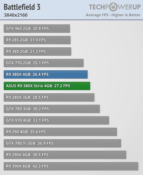 ASUS Radeon R9 380X STRIX 600 28