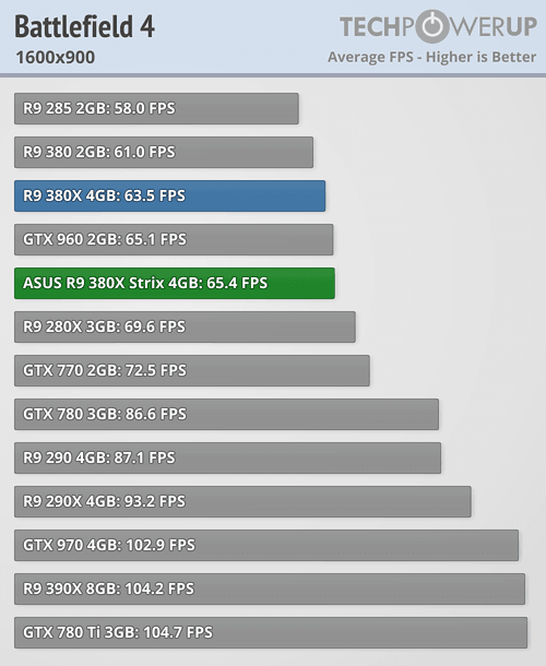 ASUS Radeon R9 380X STRIX 600 30