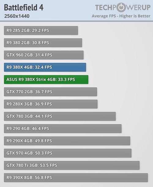 ASUS Radeon R9 380X STRIX 600 32