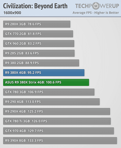 ASUS Radeon R9 380X STRIX 600 35