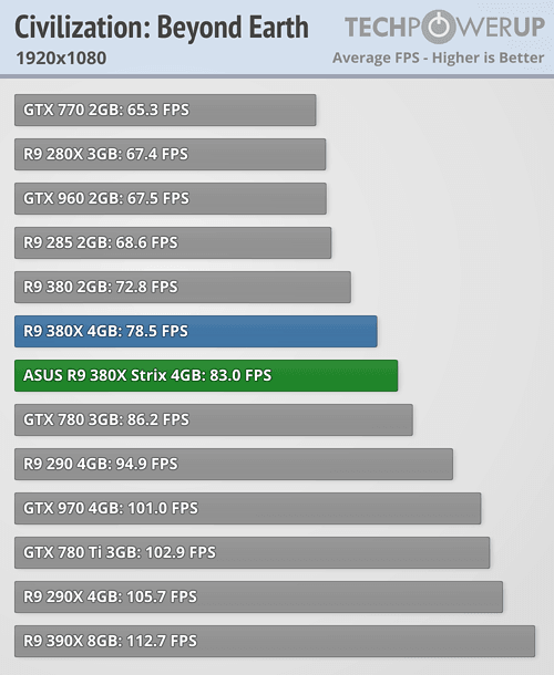 ASUS Radeon R9 380X STRIX 600 36