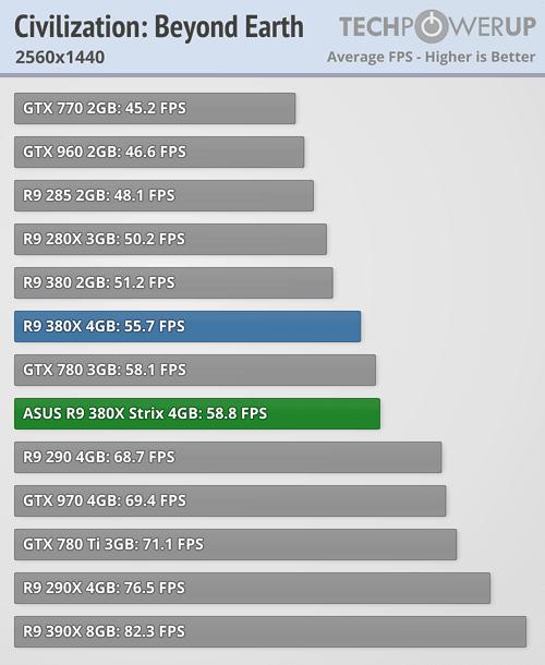ASUS Radeon R9 380X STRIX 600 37