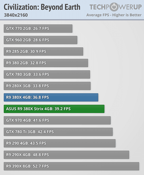 ASUS Radeon R9 380X STRIX 600 38