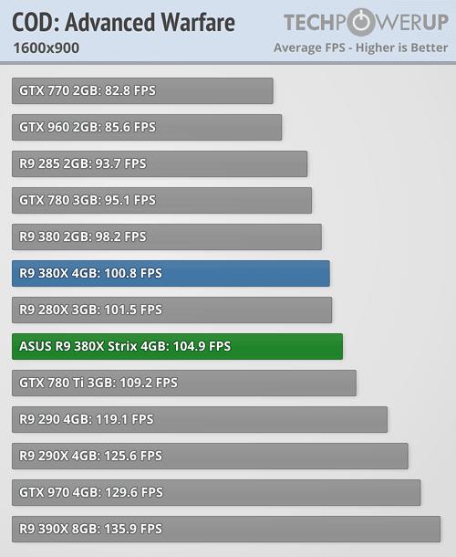 ASUS Radeon R9 380X STRIX 600 40