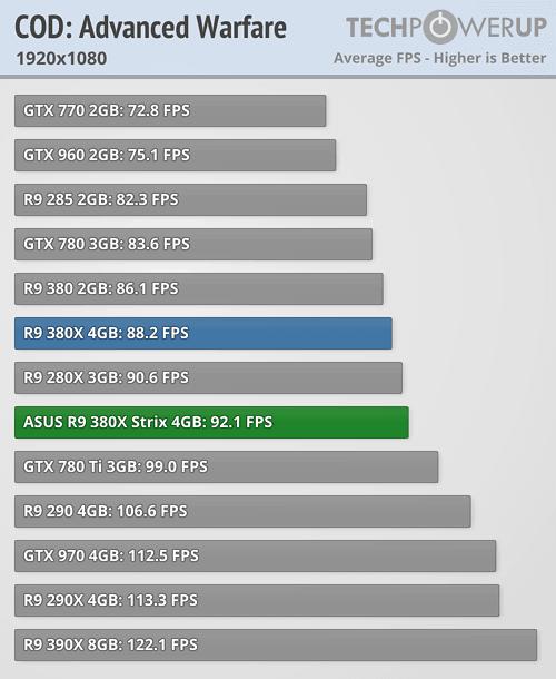 ASUS Radeon R9 380X STRIX 600 41