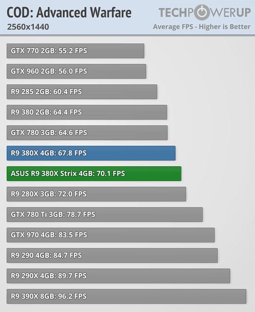 ASUS Radeon R9 380X STRIX 600 42
