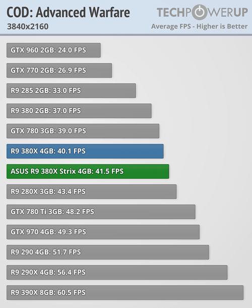 ASUS Radeon R9 380X STRIX 600 43
