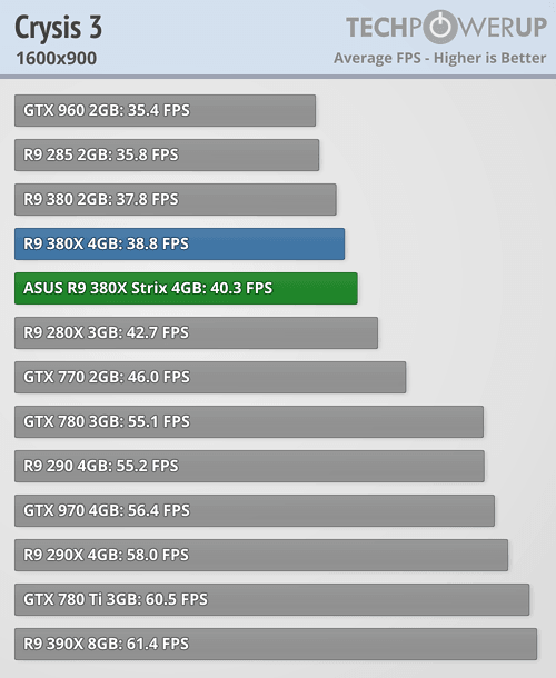 ASUS Radeon R9 380X STRIX 600 45