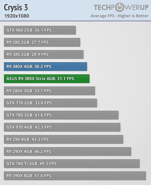 ASUS Radeon R9 380X STRIX 600 46