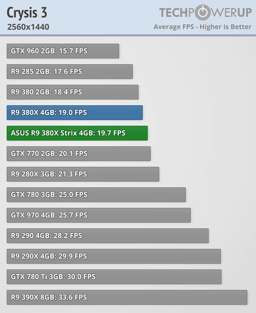 ASUS Radeon R9 380X STRIX 600 47