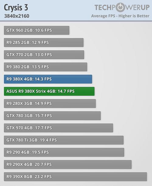 ASUS Radeon R9 380X STRIX 600 48