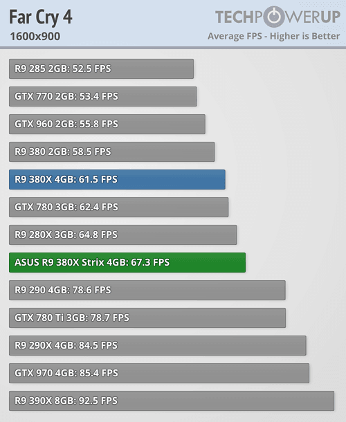 ASUS Radeon R9 380X STRIX 600 50