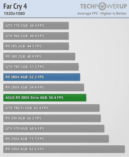 ASUS Radeon R9 380X STRIX 600 51