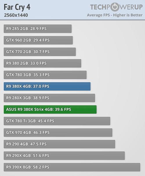 ASUS Radeon R9 380X STRIX 600 52