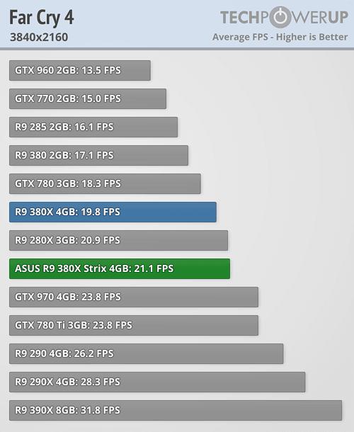 ASUS Radeon R9 380X STRIX 600 53