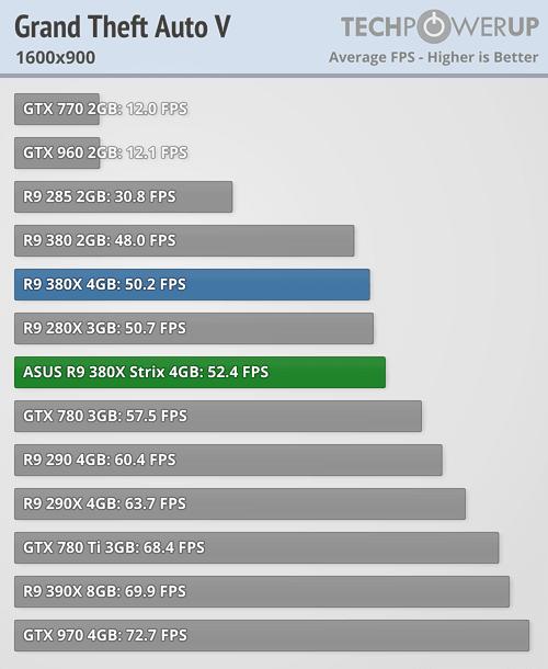 ASUS Radeon R9 380X STRIX 600 55