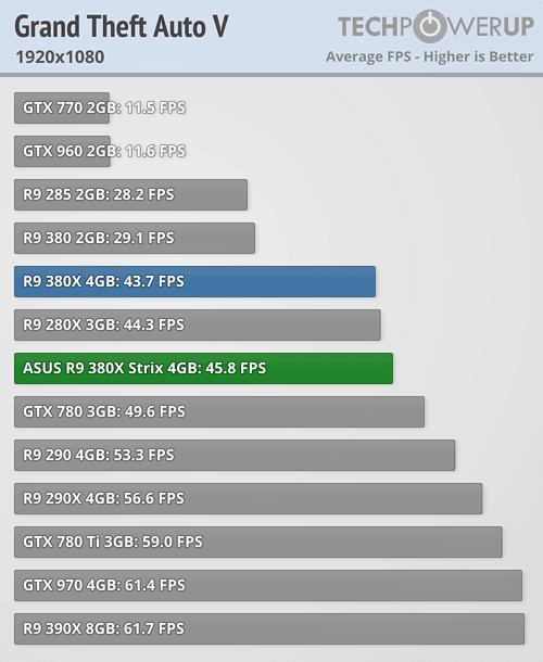 ASUS Radeon R9 380X STRIX 600 56