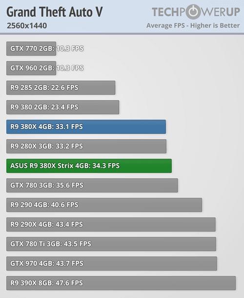 ASUS Radeon R9 380X STRIX 600 57