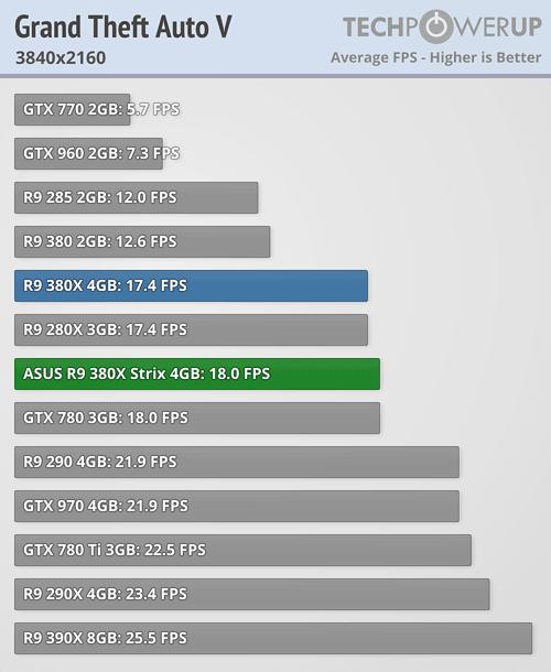 ASUS Radeon R9 380X STRIX 600 58