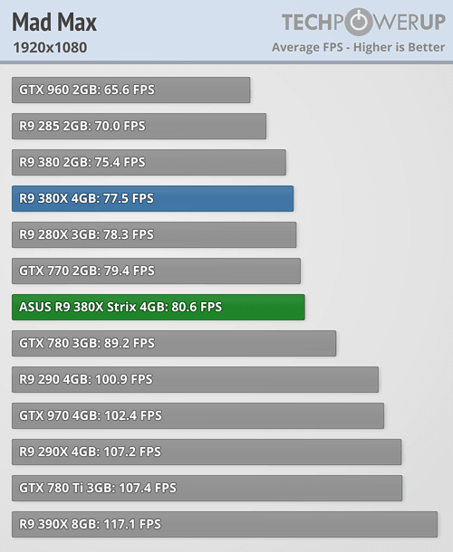 ASUS Radeon R9 380X STRIX 600 61