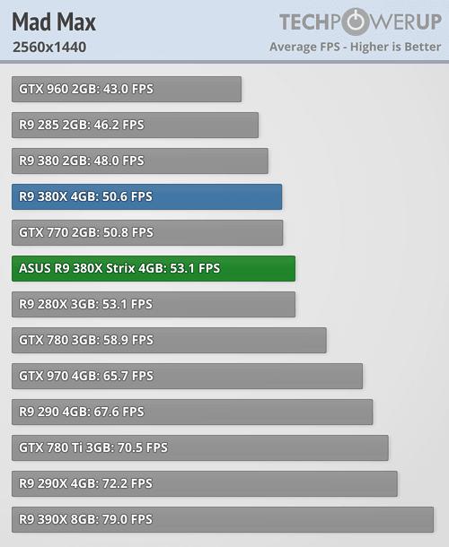 ASUS Radeon R9 380X STRIX 600 62