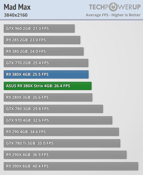ASUS Radeon R9 380X STRIX 600 63