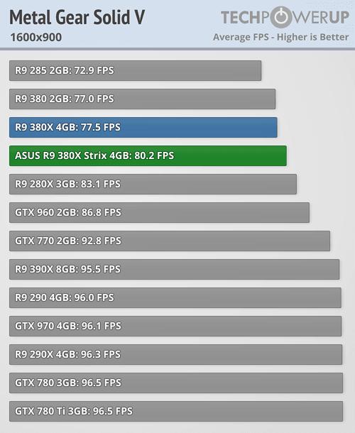 ASUS Radeon R9 380X STRIX 600 65