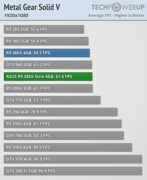 ASUS Radeon R9 380X STRIX 600 66