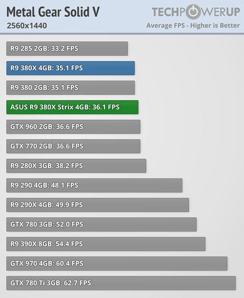 ASUS Radeon R9 380X STRIX 600 67