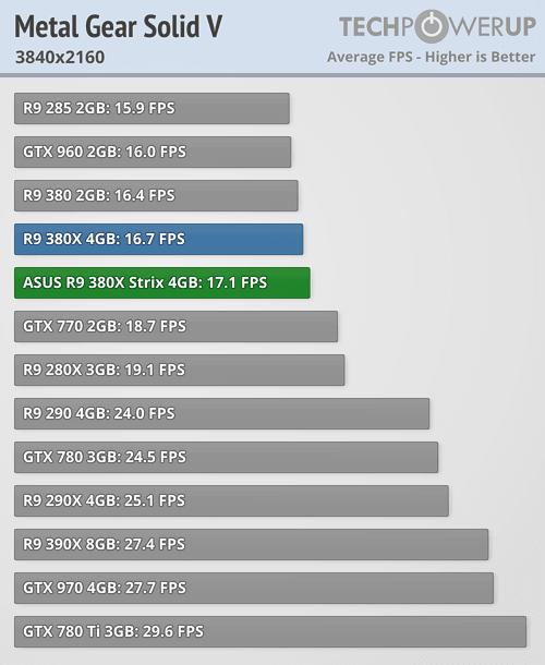 ASUS Radeon R9 380X STRIX 600 68
