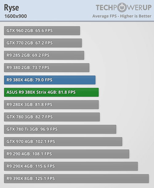 ASUS Radeon R9 380X STRIX 600 70