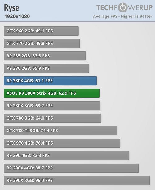 ASUS Radeon R9 380X STRIX 600 71