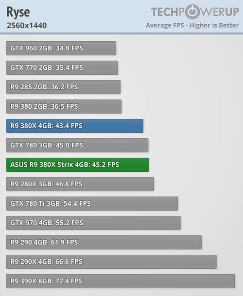 ASUS Radeon R9 380X STRIX 600 72