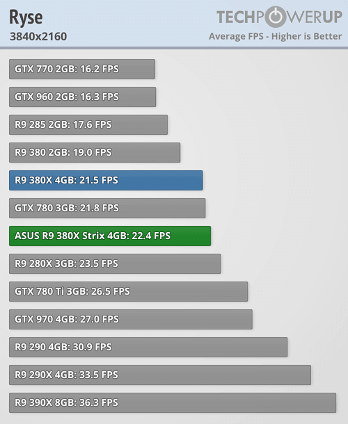 ASUS Radeon R9 380X STRIX 600 73