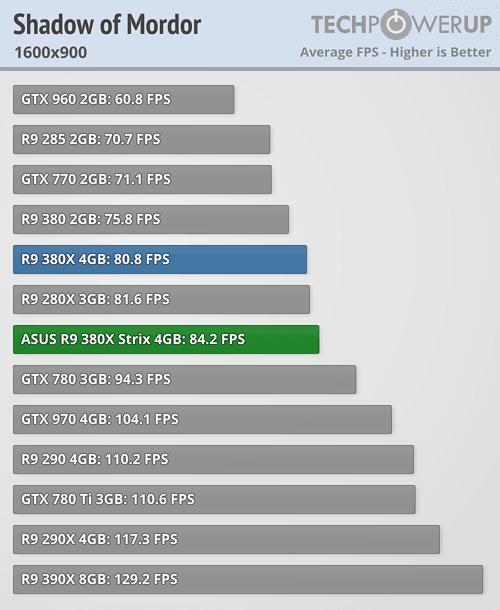 ASUS Radeon R9 380X STRIX 600 75