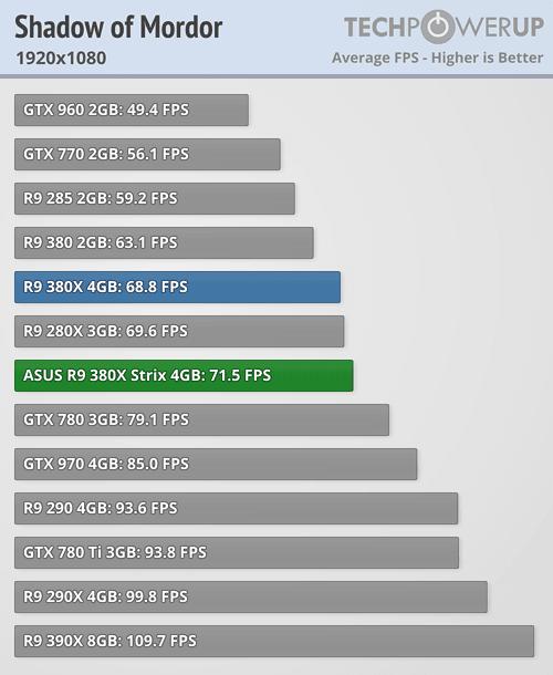ASUS Radeon R9 380X STRIX 600 76