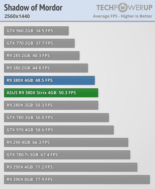 ASUS Radeon R9 380X STRIX 600 77