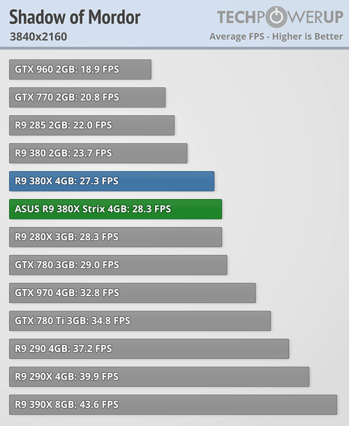 ASUS Radeon R9 380X STRIX 600 78
